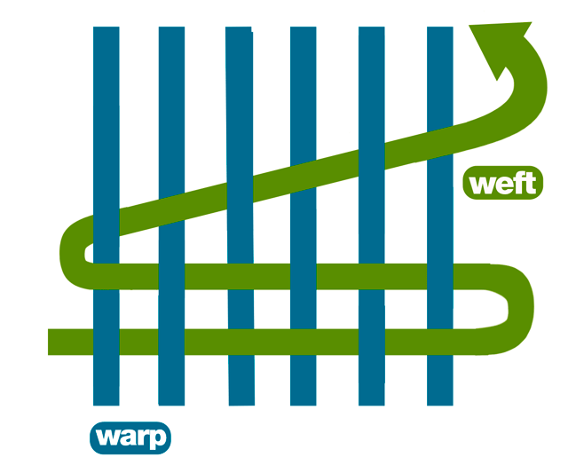 warp - weft - yarn - fabric - weave - fabric construction - warp and weft - charu creation blog - information blog